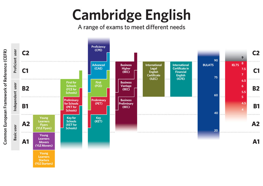 Image result for cambridge exams
