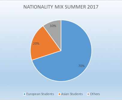 Nationality-Mix