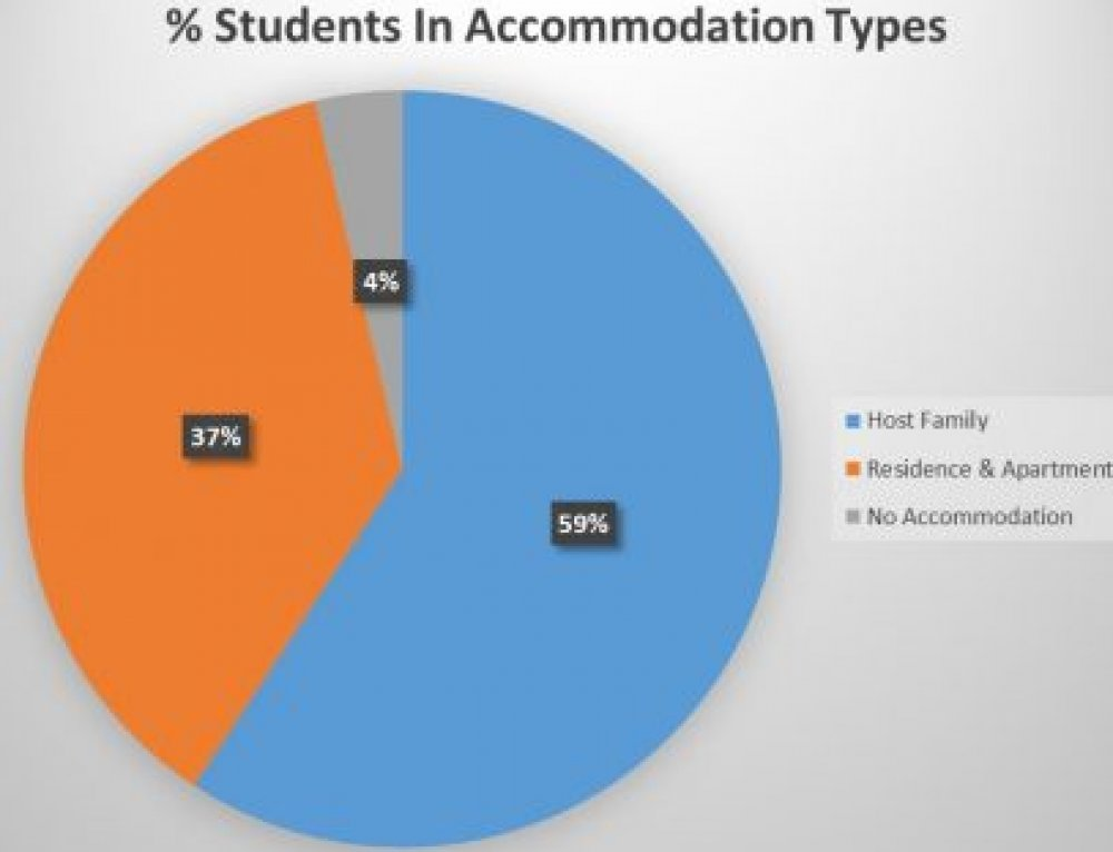 Accommodation Choices at Horner School of English