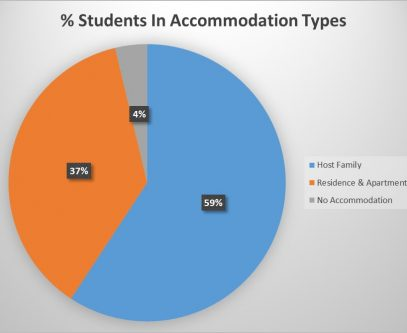 Accommodation-Percentages