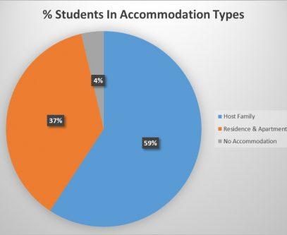 Accommodation-Percentages